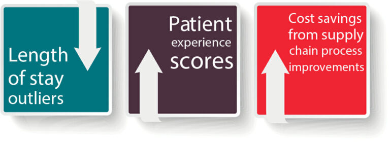 Length of stay, patient experience scores, cost savings