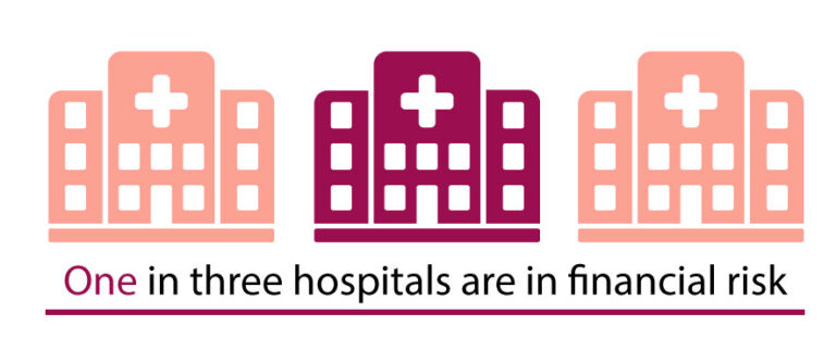 One in three hospitals are in financial risk.